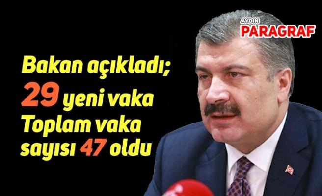 Bakan açıkladı; 29 yeni vaka ile toplam sayı 47'ye çıktı