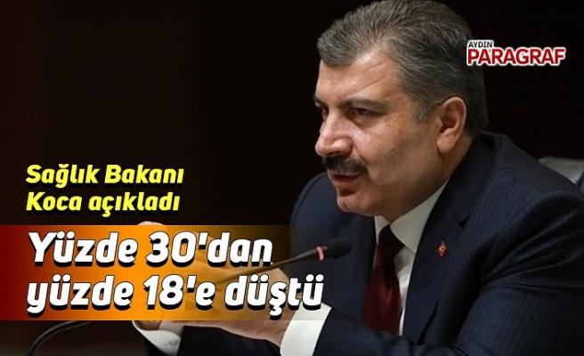 Sağlık Bakanı açıkladı; yüzde 30'dan yüzde 18'e düştü