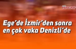 Ege'de İzmir'den sonra en çok vaka Denizlide
