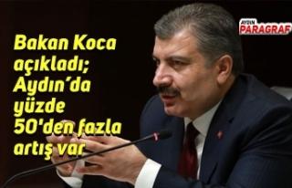 Bakan Koca açıkladı; Aydın'da yüzde 50'den...